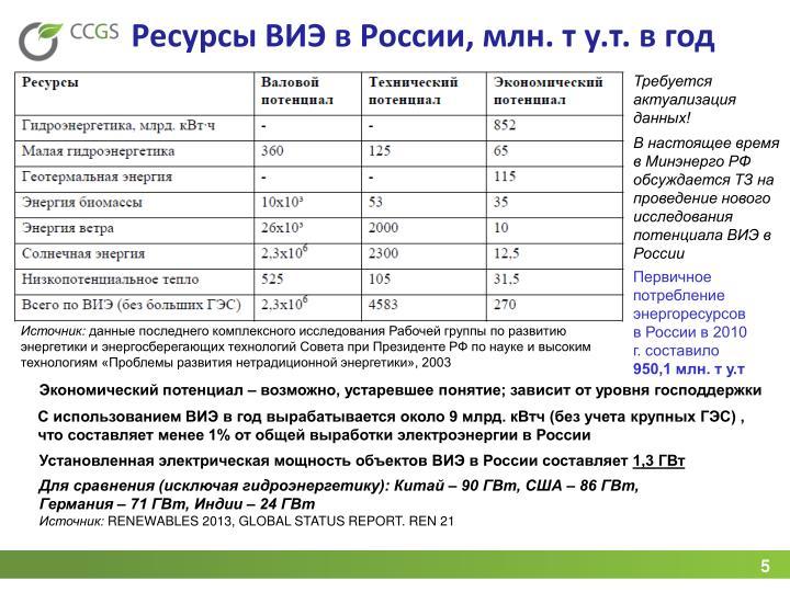 Ресурсы ВИЭ в России, млн. т