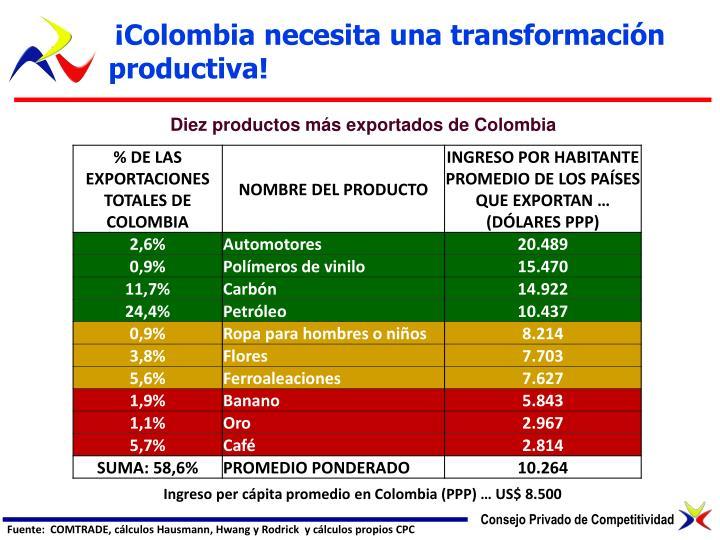 ¡Colombia necesita una transformación productiva!