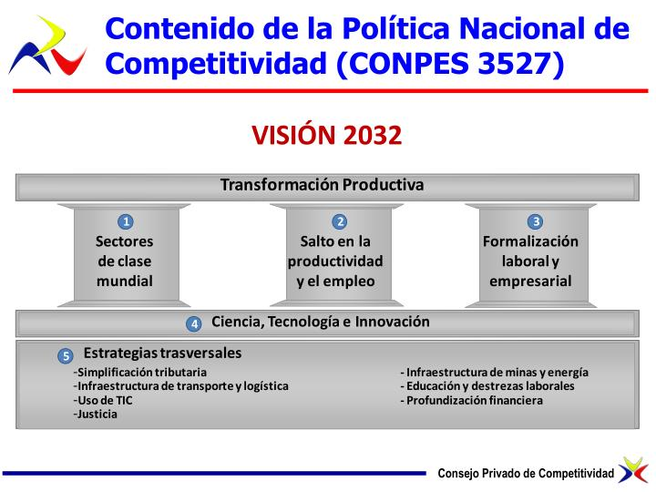 Contenido de la Política Nacional de Competitividad (CONPES 3527)