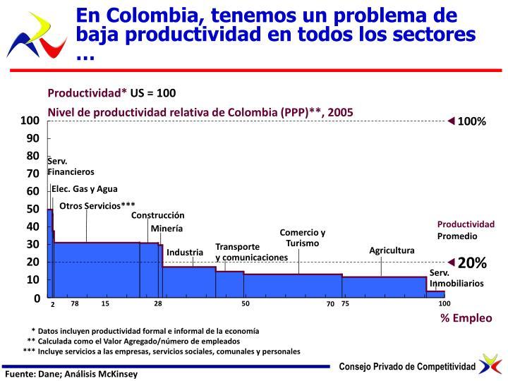 En Colombia, tenemos un problema de baja productividad en todos los sectores …