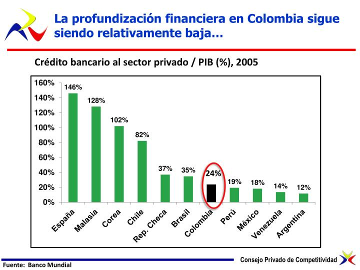 La profundización financiera en Colombia sigue siendo