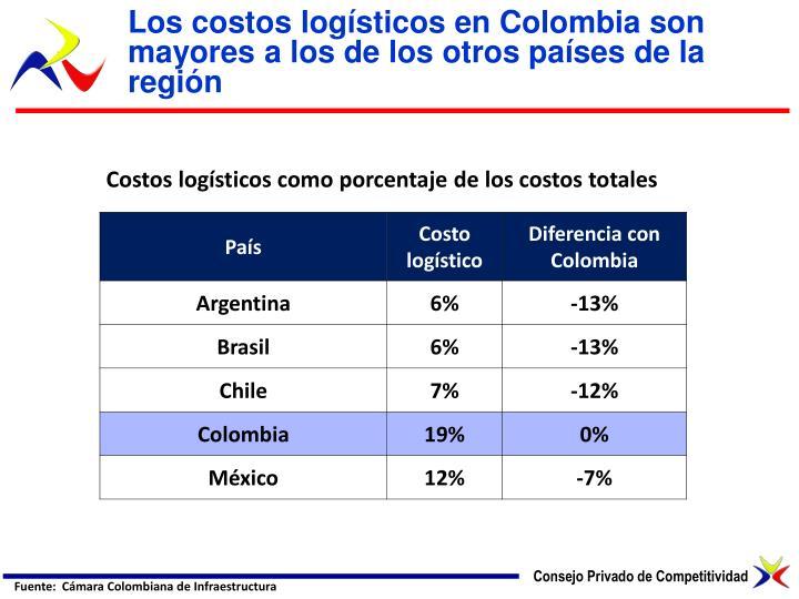 Los costos logísticos en Colombia son mayores a los de los otros países de la región