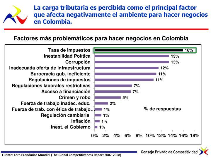 La carga tributaria es percibida como el principal factor que afecta negativamente el ambiente para hacer negocios en Colombia