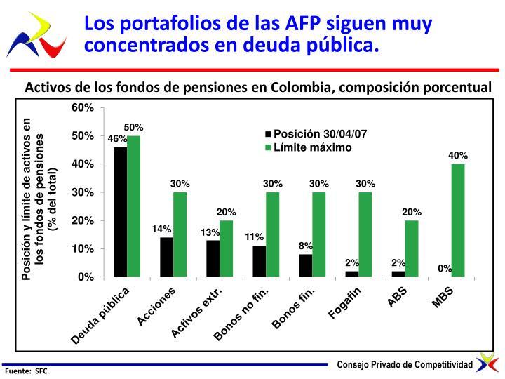 Los portafolios de las AFP siguen muy concentrados en deuda pública.