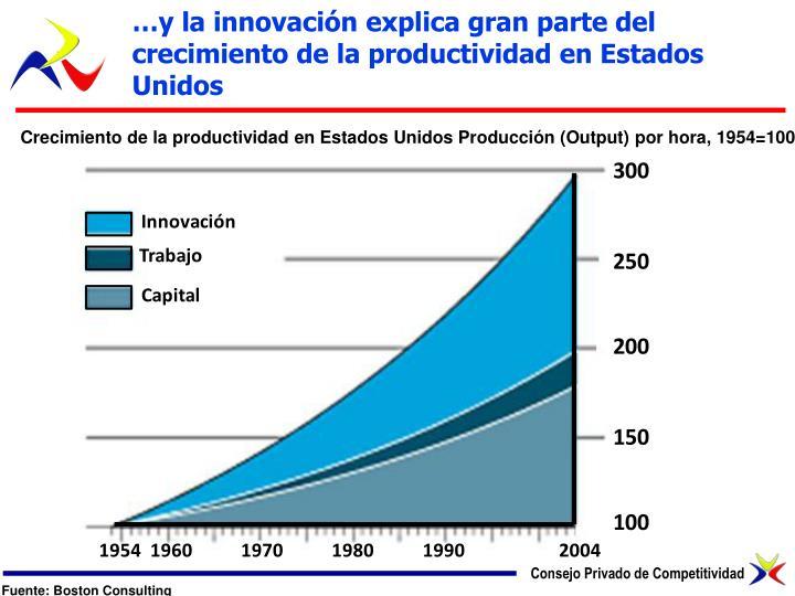…y la innovación explica gran parte del crecimiento de la productividad en Estados Unidos