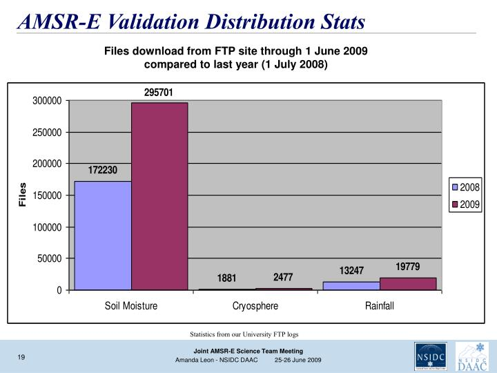 AMSR-E Validation Distribution Stats