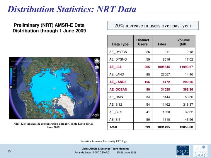 Distribution Statistics: NRT Data