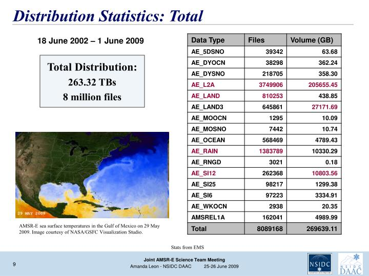 Distribution Statistics: Total