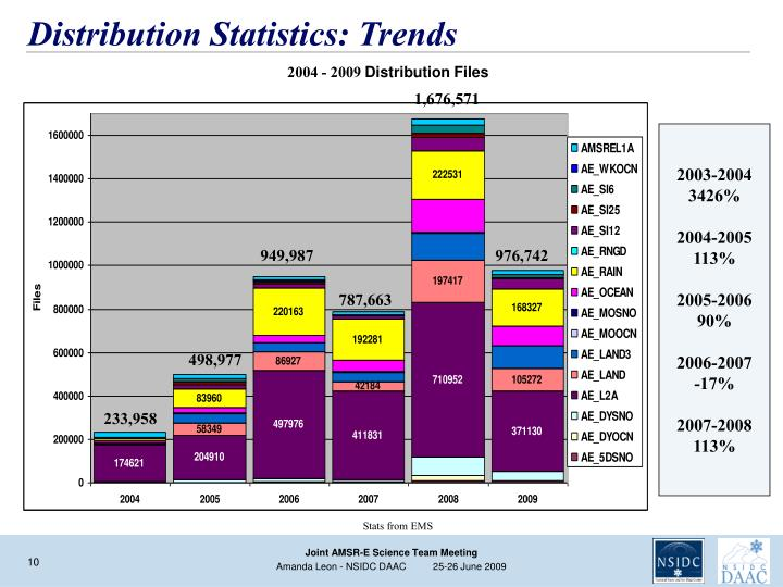 Distribution Statistics: Trends