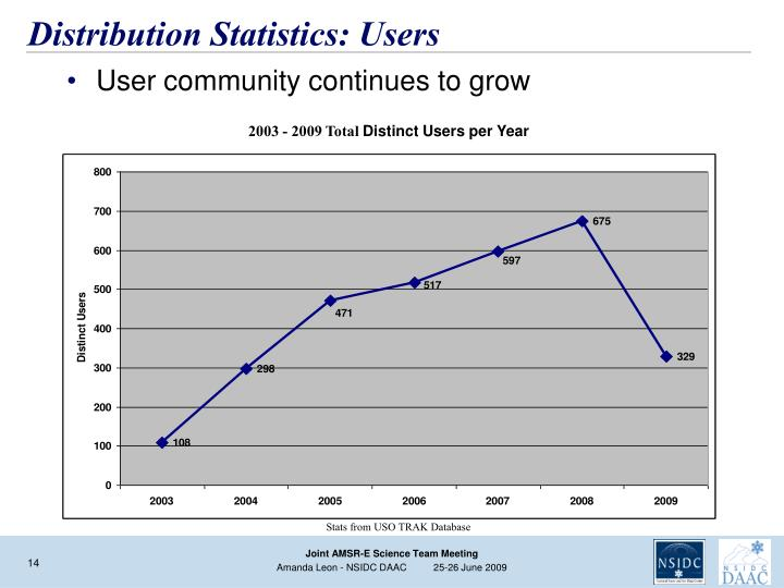 Distribution Statistics: Users