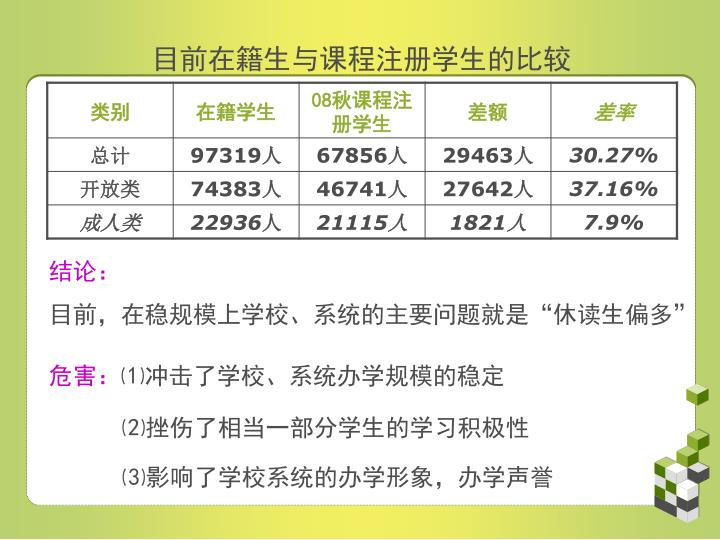 目前在籍生与课程注册学生的比较