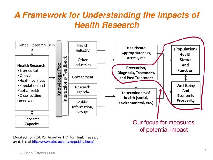 A Framework for Understanding the Impacts of Health Research