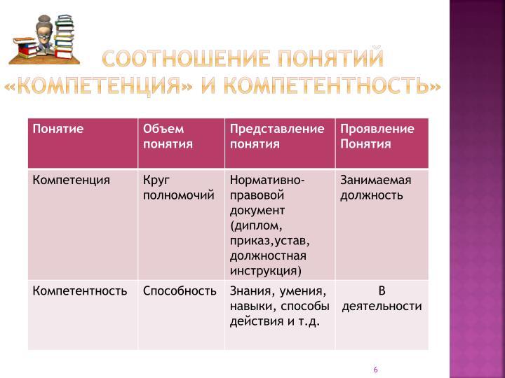 Соотношение понятий «компетенция» и компетентность»