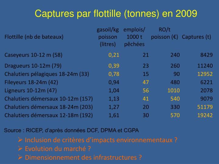 Captures par flottille (tonnes) en 2009