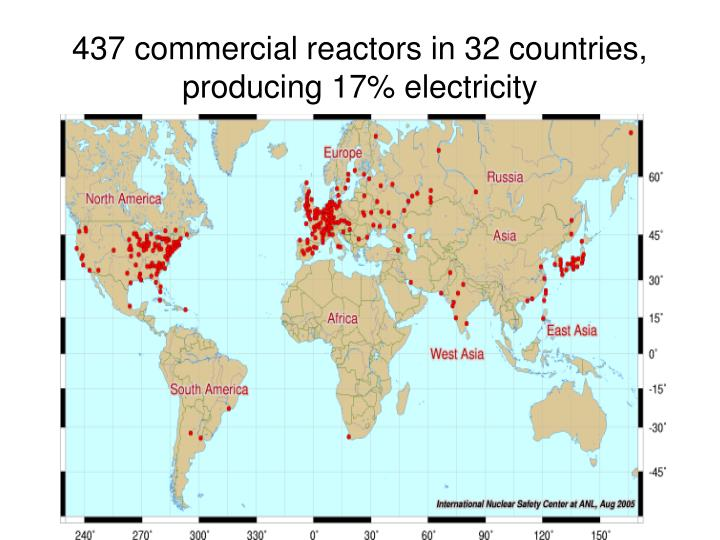 437 commercial reactors in 32 countries, producing 17% electricity