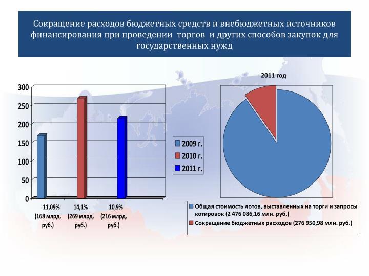Сокращение расходов бюджетных средств и внебюджетных источников