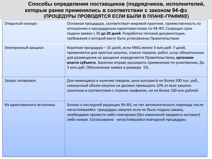 Способы определения поставщиков (подрядчиков, исполнителей, которые ранее применялись в соответствии с законом 94-фз