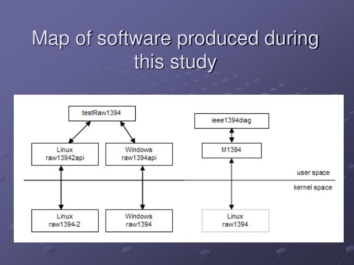 Map of software produced during this study