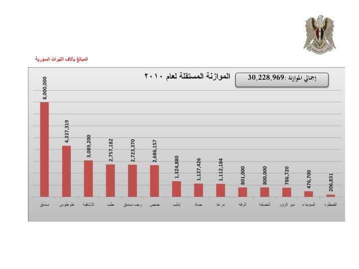 المبالغ بآلاف الليرات السورية