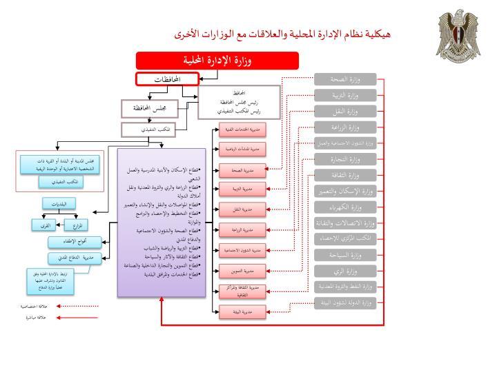 هيكلية نظام الإدارة المحلية