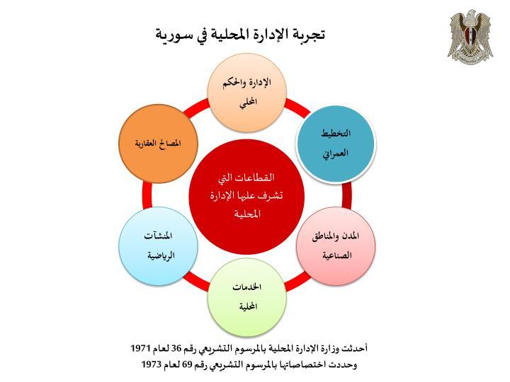 تجربة الإدارة المحلية في سورية