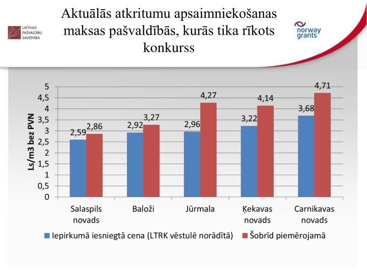 Aktuālās atkritumu apsaimniekošanas maksas pašvaldībās, kurās tika rīkots konkurss