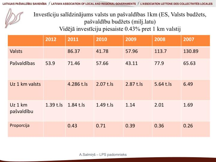 Investīciju salīdzinājums valsts un pašvaldības 1km (ES, Valsts budžets, pašvaldību budžets (milj.latu)