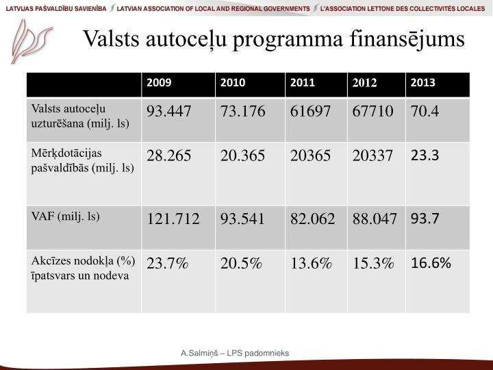 Valsts autoceļu programma finansējums