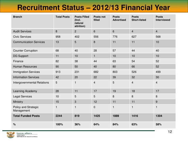 Recruitment Status – 2012/13 Financial Year