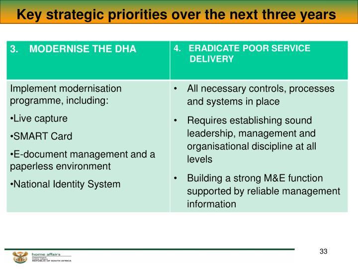 Key strategic priorities over the next three years