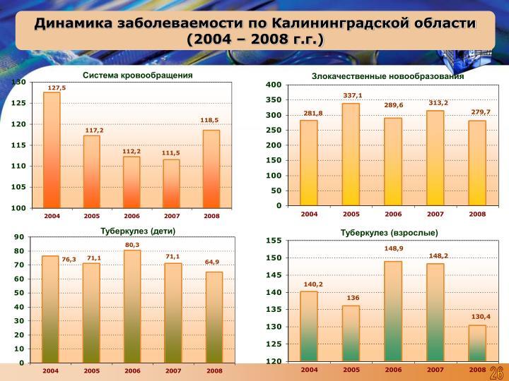 Динамика заболеваемости по Калининградской области