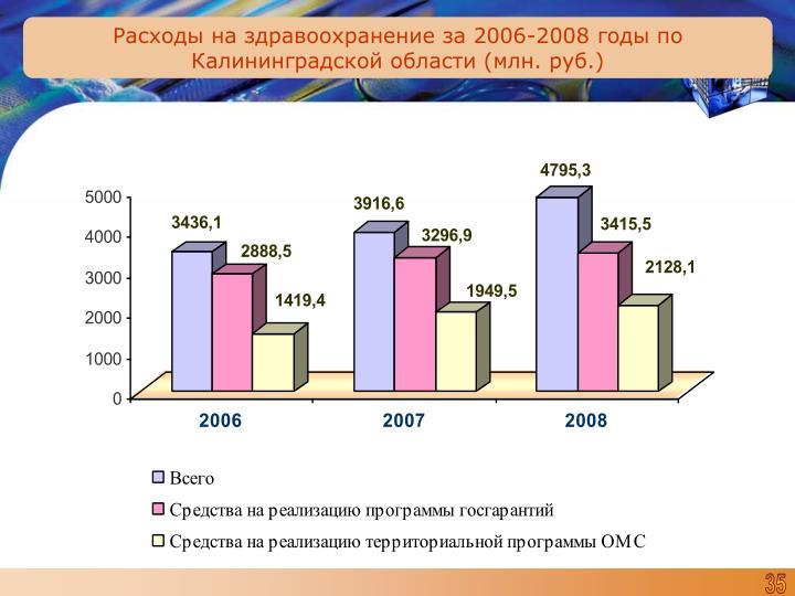Расходы на здравоохранение за 2006-2008 годы по Калининградской области (млн. руб.)