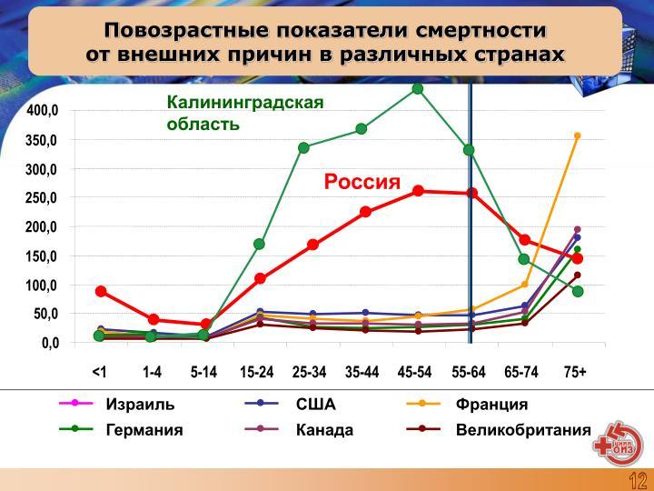 Повозрастные показатели смертности