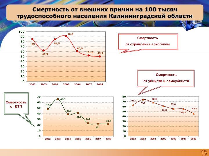 Смертность от внешних причин на 100 тысяч трудоспособного населения Калининградской области