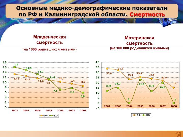 Основные медико-демографические показатели