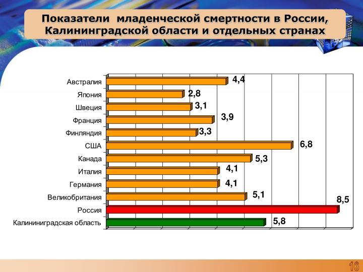 Показатели  младенческой смертности в России, Калининградской области и отдельных странах
