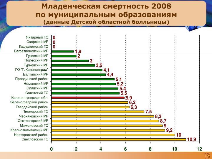 Младенческая смертность 2008