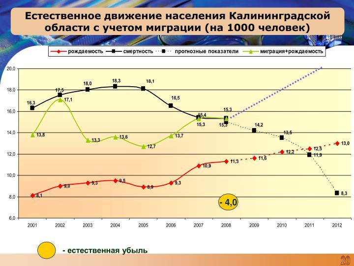 Естественное движение населения Калининградской области с учетом миграции (на 1000 человек)