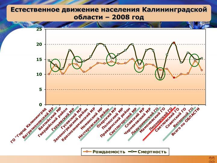 Естественное движение населения Калининградской области – 2008 год