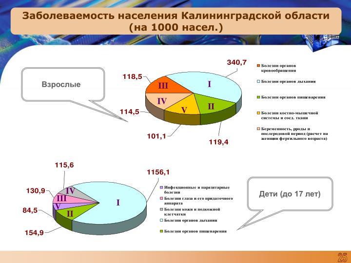 Заболеваемость населения Калининградской области