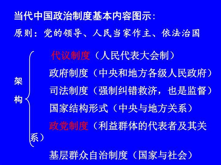 当代中国政治制度基本内容图示