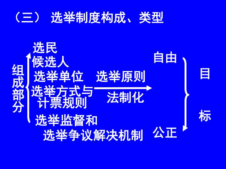 (三) 选举制度构成、类型
