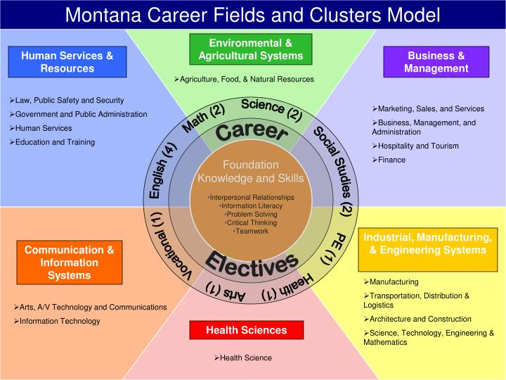 Montana Career Fields and Clusters Model