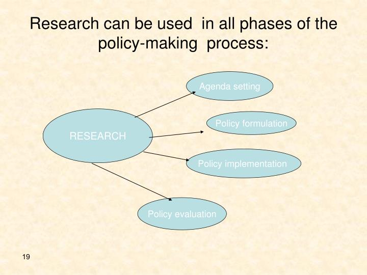 Research can be used  in all phases of the policy-making