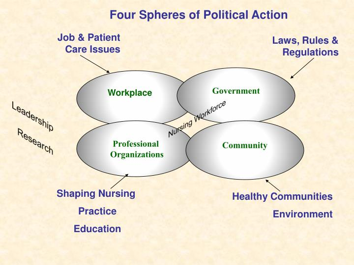Four Spheres of Political Action