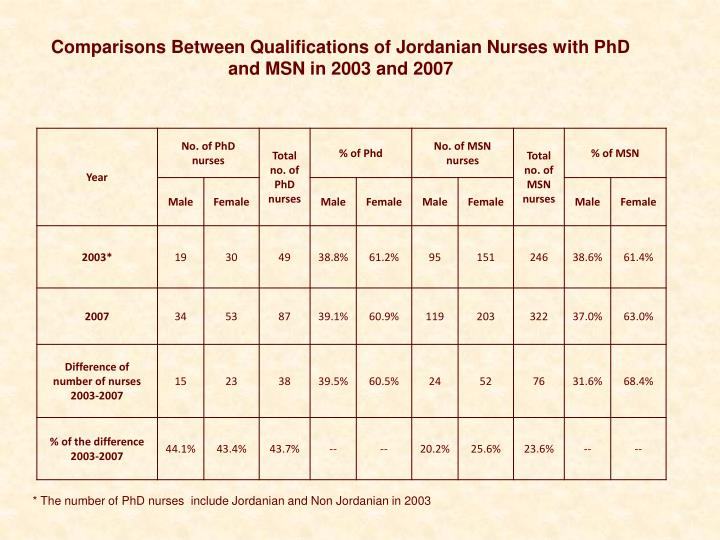 Comparisons Between Qualifications of Jordanian Nurses with PhD and MSN in 2003 and 2007