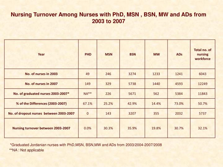 Nursing Turnover Among Nurses with PhD, MSN , BSN, MW and ADs from 2003 to 2007