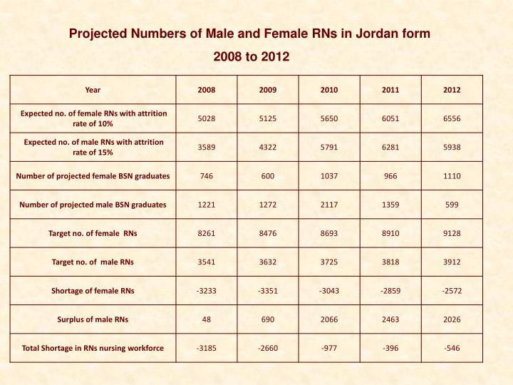 Projected Numbers of Male and Female RNs in Jordan form