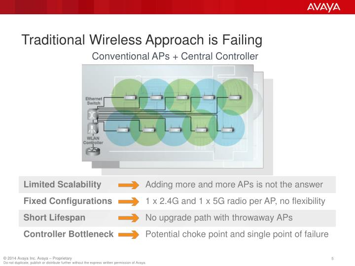 Traditional Wireless Approach is Failing