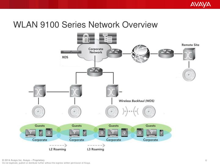 WLAN 9100 Series Network Overview